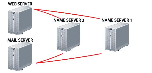 نیم سرور چیست؟ || Name Server