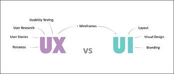 UI و UX در طراحی وب سایت چیست؟